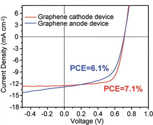 Current Density over Voltage graph